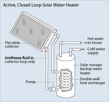 Active, Closed Loop Solar Water Heater. (Photo: U.S. Department of Energy - Office of Energy Efficiency and Renewable Energy)