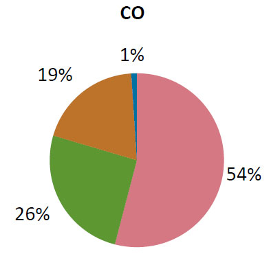 Figure 1. Energy Use in an Average Colorado Home (U.S. Energy Information Administration).