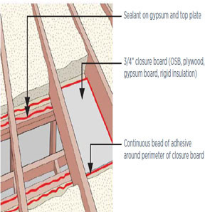 Figure 4. Air sealing a dropped ceiling