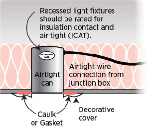 Figure 5. Replacing non-ICAT rated recessed can lights with ICAT rated cans is one way to reduce the air infiltration associated with cans.