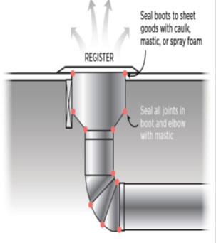 Figure 9. Mastic should be used to seal ductwork wherever connections between two components are made.