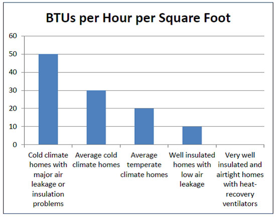 BTUs per Hour per Square Foot