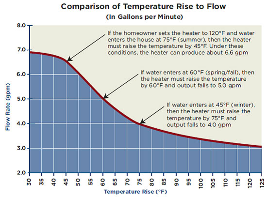 Comparison of Temperature Rise to Flow