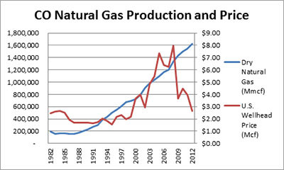 Colorado Natural Gas Production and Price