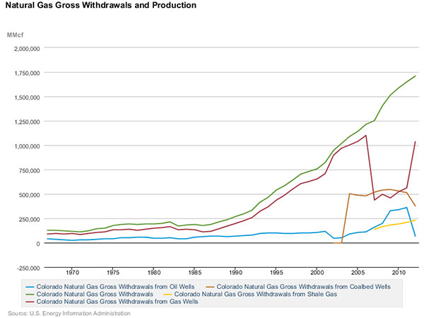 Natural Gas Gross Withdrawals and Production