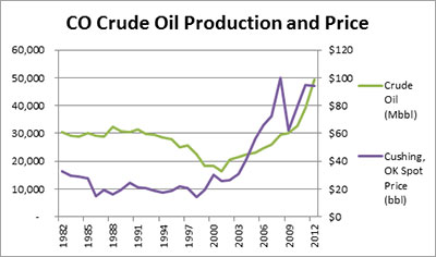 Colorado Crude Oil Production and Price