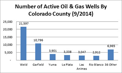 Number of Active Oil & Gas Wells by Colorado County (9/2014)