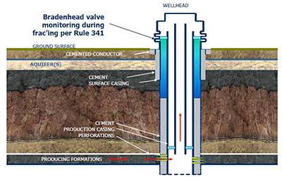 oil and gas development in colorado 10 639 colorado state  : oil well diagram - findchart.co