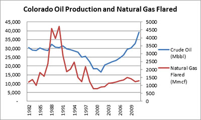 Colorado Oil Production and Natural Gas Flared