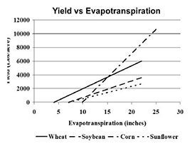 Yield vs. Evapotranspiration