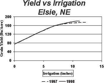 Figure 2. Grain yield vs Irrigation relationship for corn from Elsie, NE.