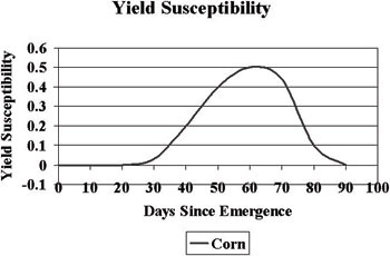Figure 3. Yield susceptibility to water stress for corn (Sudar et al., 1981).