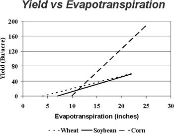 Figure 1. Grain yield vs ET relationship for corn, soybeans and winter wheat from North Platte, NE. (Schneekloth et al. 1991)