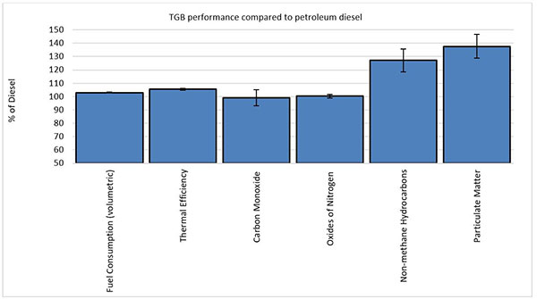 TGB performance compared to petroleum diesel