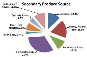 Figure 2a and 2b: Primary and Secondary Food Shopping Locations.