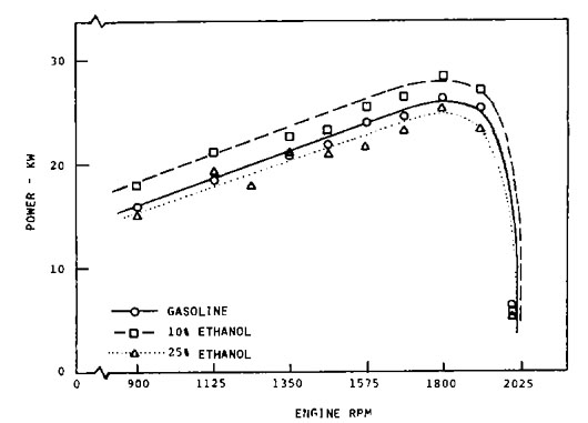 figure 1: gasoline engine full throttle power output using ethanol fuel  blends