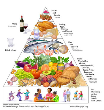 The Mediterranean Diet Food Pyramind. The more closely the Mediterranean Diet is followed, the lower the risk of many chronic diseases and cardiovascular related events.