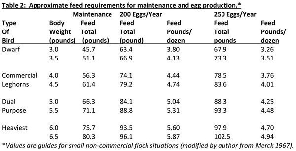 Approximate feed requirements for maintenance and egg production