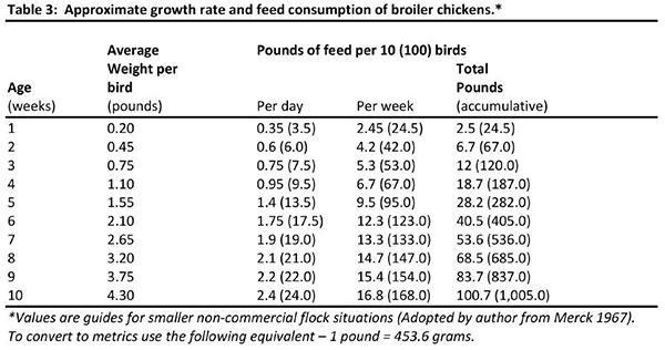 Approximate growth rate and feed consumption of broiler chickens.
