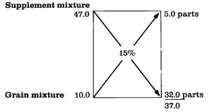 Formulating Rations With the Pearson Square - 1 618 - ExtensionExtension