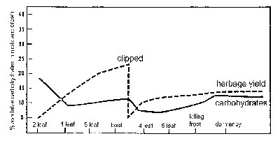 Figure 3: Growth and carbohydrate reserve level of a grass as affected by defoliation.
