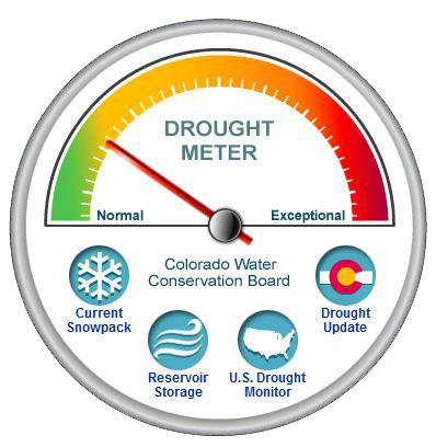 Drought Meter