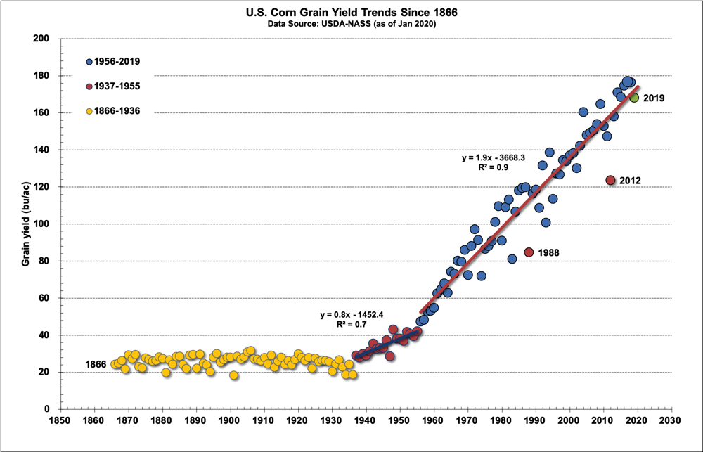 Historical trends of corn grain yield in the U.S. since 1866.