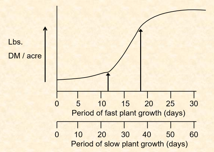 of vertical line on the right) for fast and slow plant growth periods to maintain plants in the most rapid growth stag