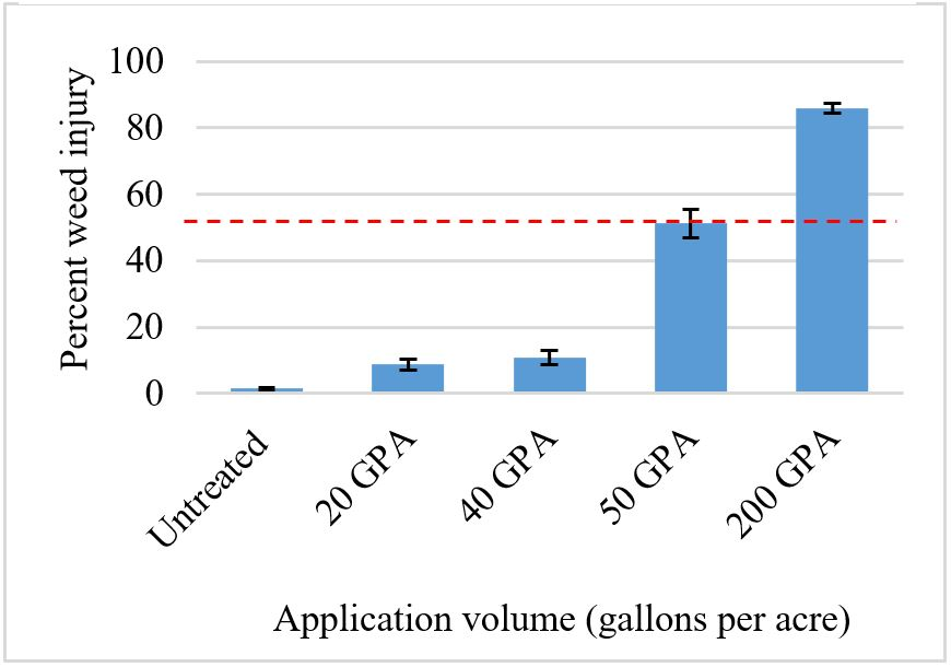 Caprylic/capric acid herbicide lead to more weed injury with increasing concentrations  of product applied; red line indicates the minimum acceptable level of weed injury (>50%).
