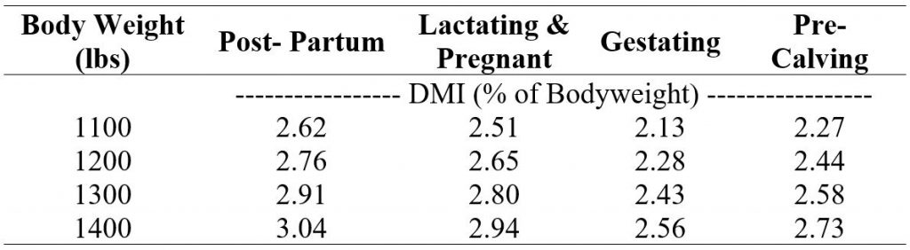 Pounds of dry matter intake by a mature cow at varying weights and reproductive statges.