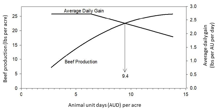 Animal unit days (AUD) per acre